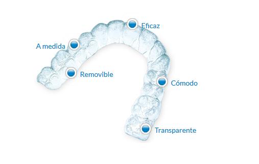 invisalignmapa - Ortodoncia Invisible: Invisalign